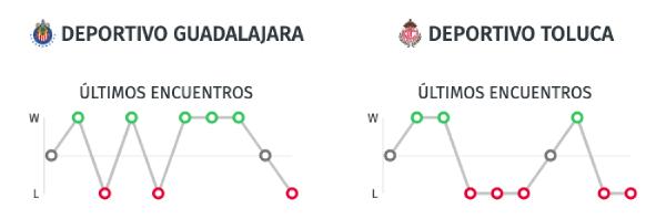 Estadísticas Liga MX - Chivas vs. Toluca - 25/01/20