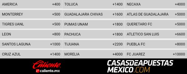 Liga MX 2020 - Momios de apuestas al ganador final