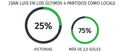 Rendimiento Juarez Liga MX 23/07/20