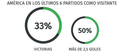 Rendimiento - América en la Liga MX -16/08/20