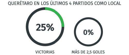 Rendimiento - Querétaro en la Liga MX -16/08/20